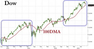 The DJIA is following a familiar pattern.