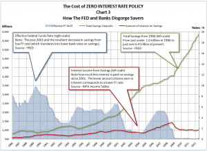 Cost of zero interest rate
