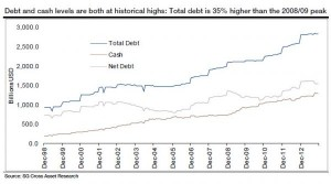 Corporate Debt