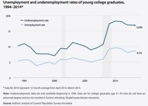 epi_college_unemployment.png.CROP.promovar-mediumlarge