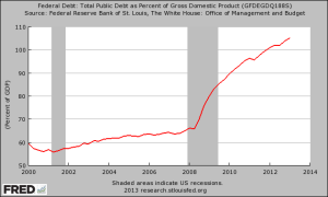 U.S. Debt-to-GDP Ratio