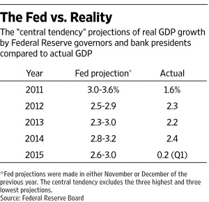 Fed Growth Predictions